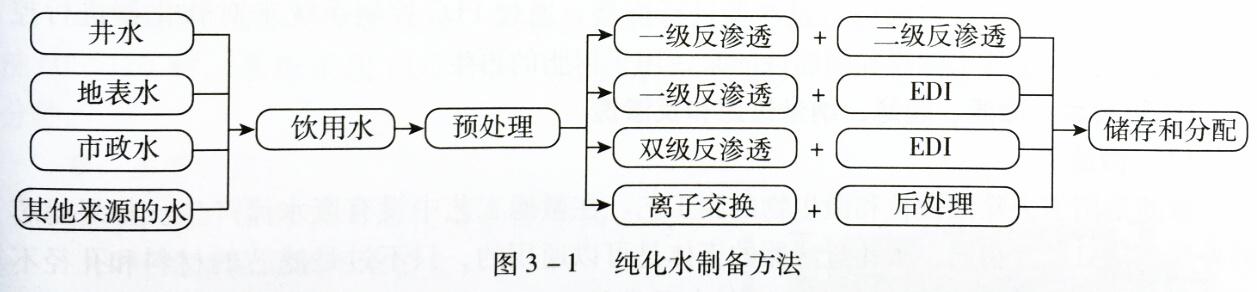 图3-1 纯化水制备方法